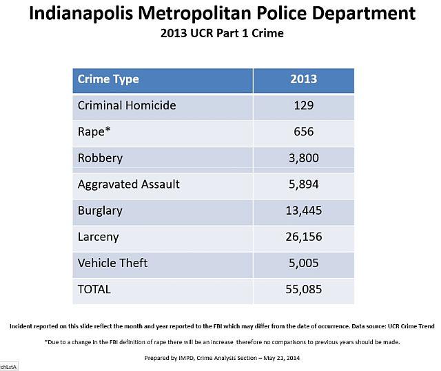 Indianapolis Metropolitan Police Department Crime Trend